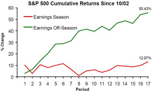 Spx_500_earnings