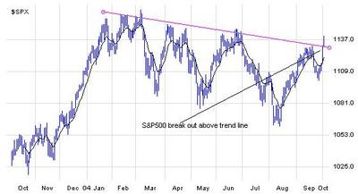 Spx_break_out_1_year_100404