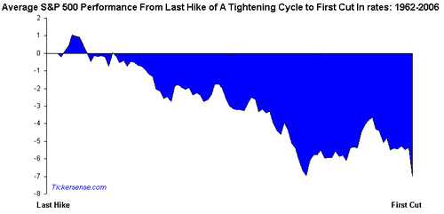 Spx_performance_post_fianl_hike