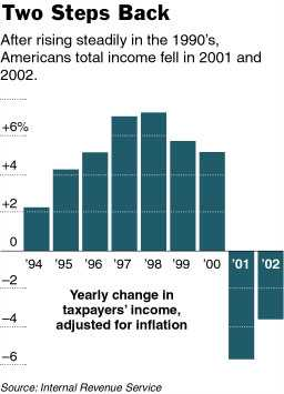 tax_2_down_years.chartjp