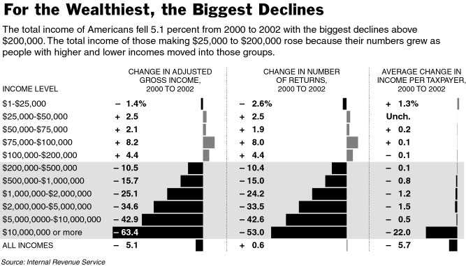 tax_declines_for_wealthy.chart