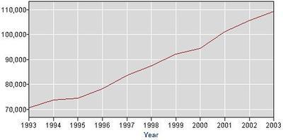 Top_quintile_income_2003