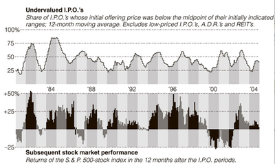 Undervalued_ipo