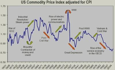 Us_commodity_prices_cpi_adj