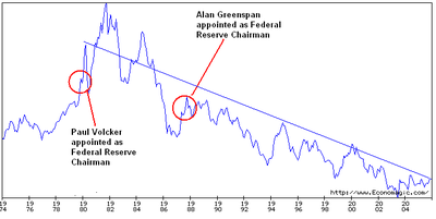 Volcker_versus_greenspan