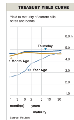 Yield_curve