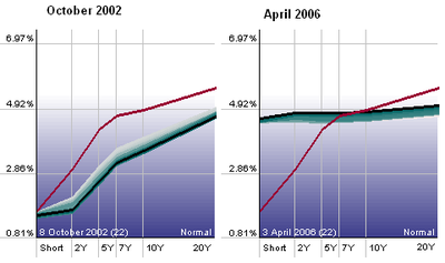 Yield_curve_200206