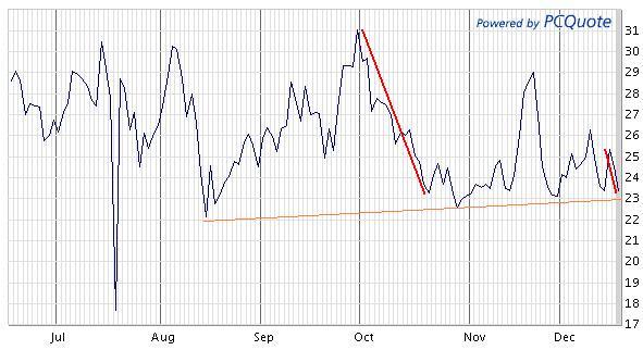 qqv_qqq_volatility_index_6_month_chart.jpg