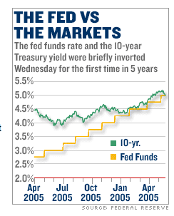 Fed_yield